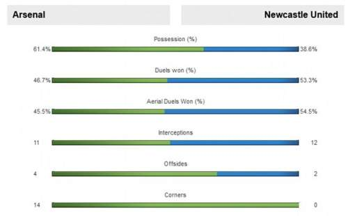 Залив в классе: Арсенал доминируют как владение и подсчет угловой в Эмиратах в понедельник