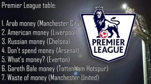 Деньги клубов Премьер-лиги