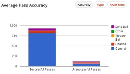 Статистика передач защитников