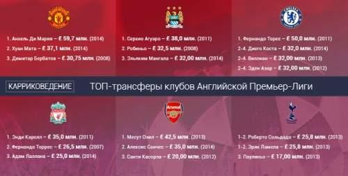 ТОП-трансферы клубов Английской Премьер-Лиги