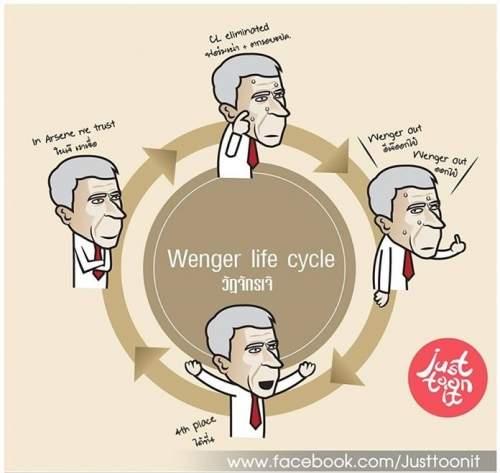 Цикл Венгера